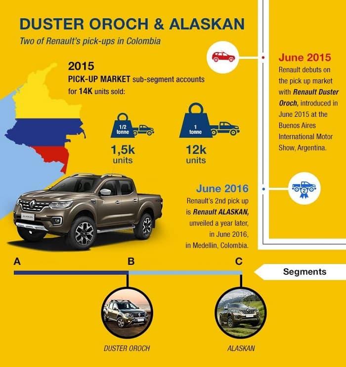 Renault Duster America Latina